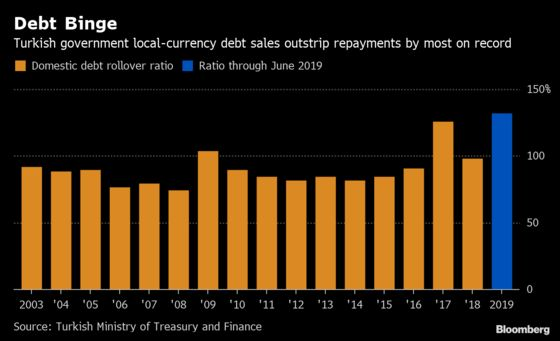 Turkish Profligacy Boomerangs Into Surging Debt Sales: Chart