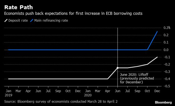 ECB Seen Paying Banks to Make Loans Amid Bleak Economic Outlook