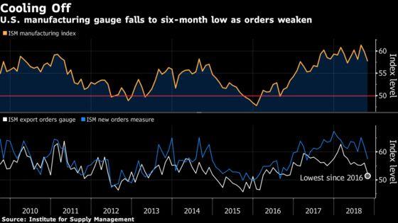 U.S. Factory Gauge Slumps to Six-Month Low Amid Trade War