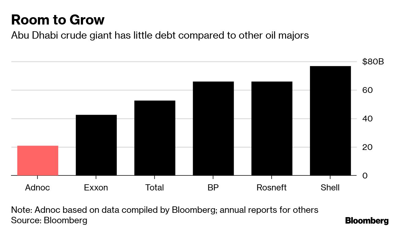 Abu Dhabi Oil Giant's Credit Ranked AA as Aramco Seeks