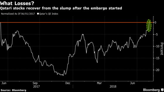 Embargo Pain Soothed for Qatar as Stock Rout Evaporates