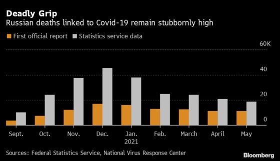 Russia Raises Covid Death Tally by 65% for Mayas Crisis Worsens