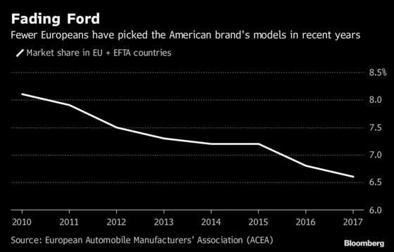 Ford's Global Cost Purge Hits Europe With Thousands of Job Cuts