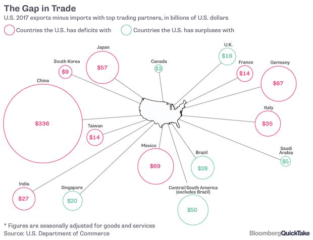 GRAPHIC: The Gap in Trade