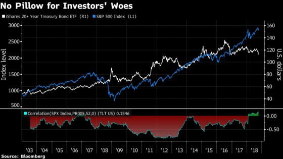There's Nowhere to Hide in U.S. Markets as Correlation Breaks Down