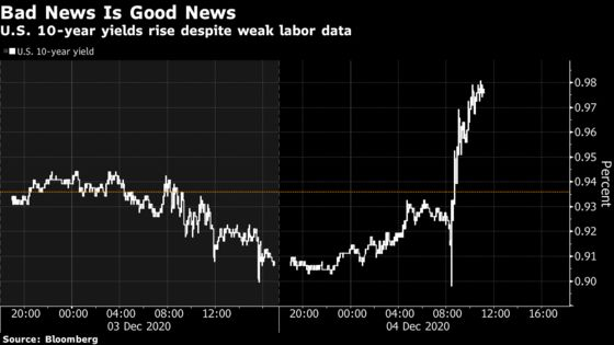 Stimulus Bets Push 10-Year Treasury Yields to Eight-Month High