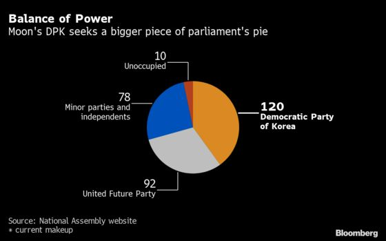 Election Win for South Korea's Moon Could ReviveGoal to Reshape Economy