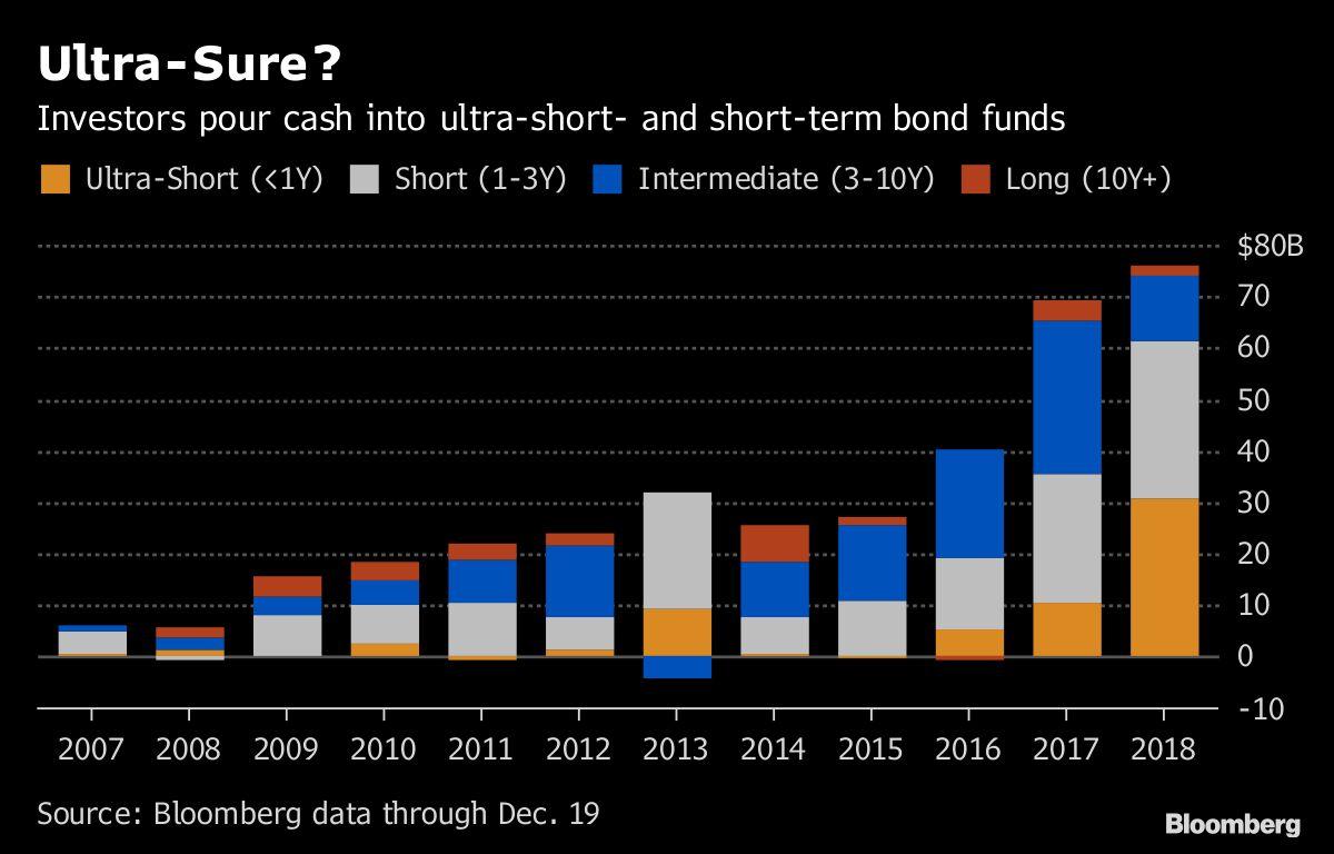 ETF Buyers Race to Short-Term Treasuries as Yield Curve