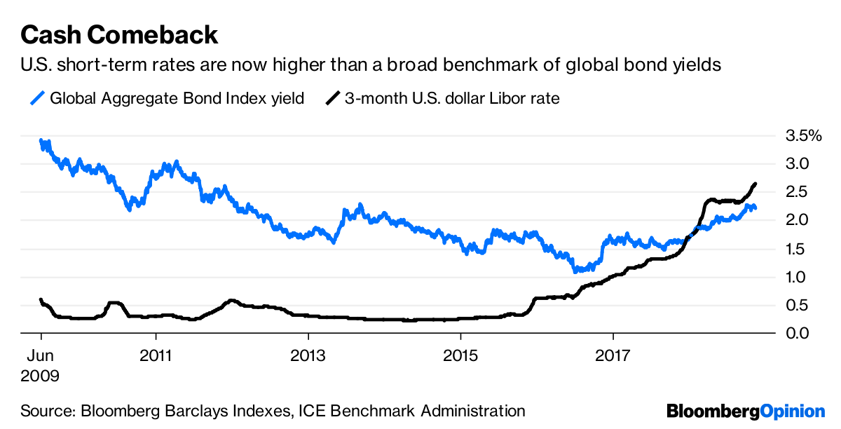 Source Bloomberg Barclays Inde Ice Benchmark Administration