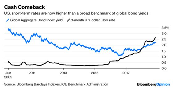 Cash Rules Everything Around the Bond Markets
