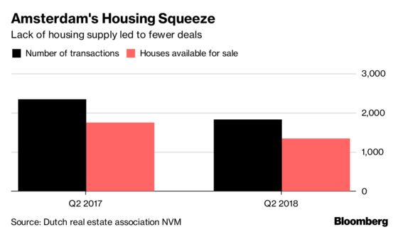 The Big Problem With Investing in Amsterdam's Hot Housing Market