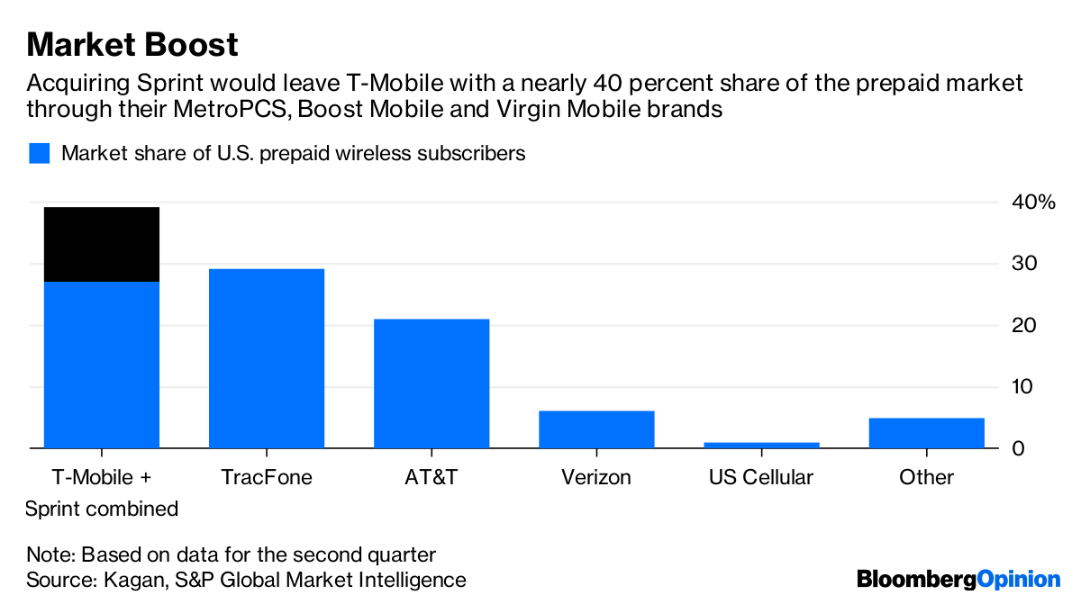 T-Mobile-Sprint Megadeal Puts Focus on Overlooked Prepaid