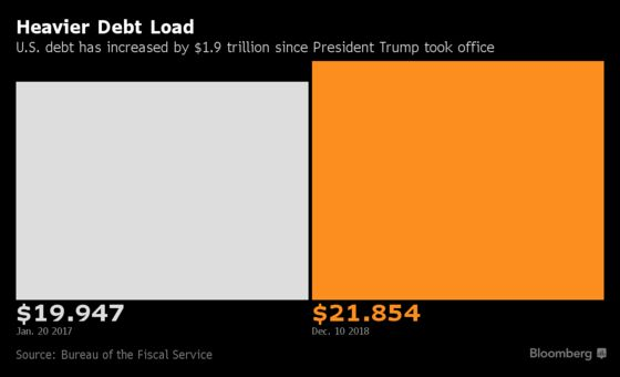 National Debt Under Trump Is Surging at Its Fastest Pace Since 2012