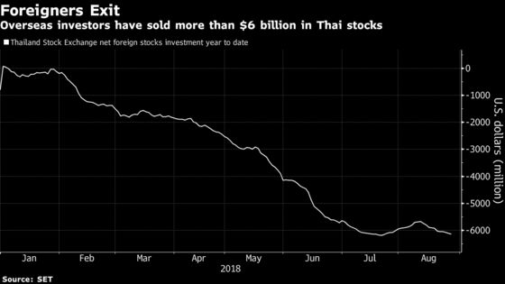 Thai Exchange Chief Confident Foreigners Will Return to Stocks