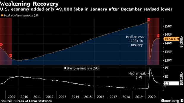 U.S. economy added only 49,000 jobs in January after December revised lower
