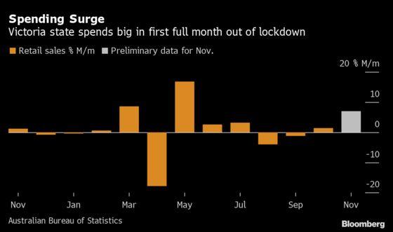 Australia Retail Sales Jump 7%, Driven by Victoria, Black Friday