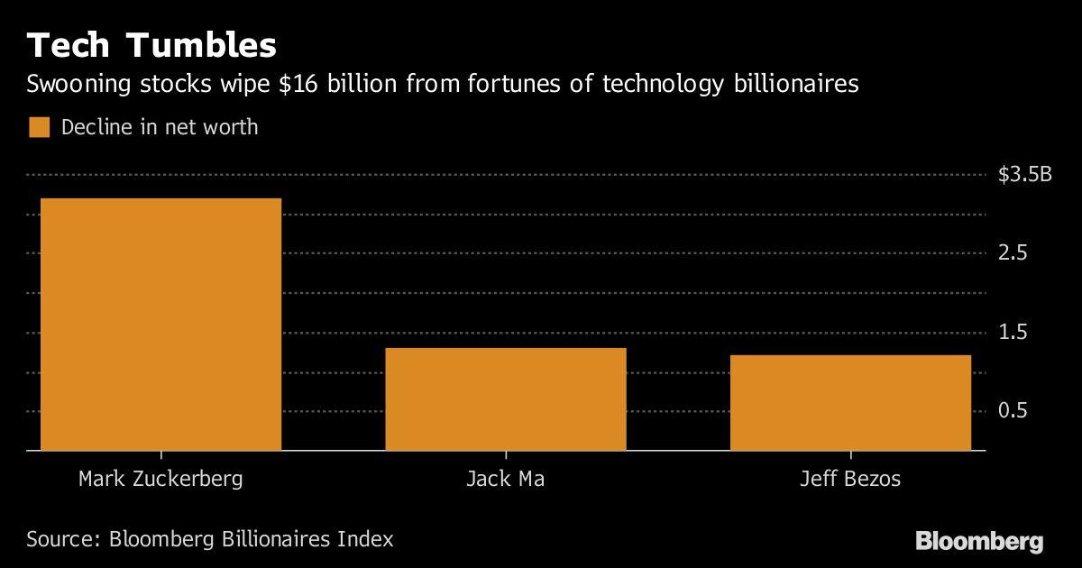 Technology Billionaires Lose $16 Billion After Today's Selloff