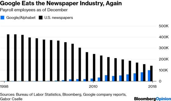 Google May Employ More People Than the Entire U.S. Newspaper Industry