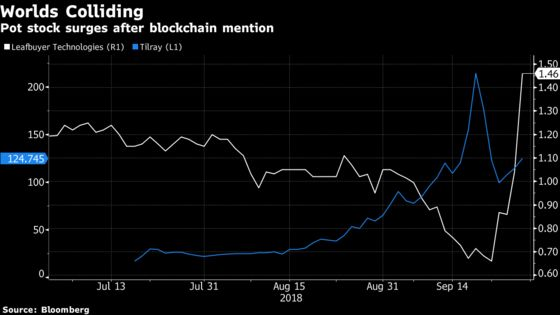 A Pot Stock Missed the Rally, Until It Highlighted Blockchain