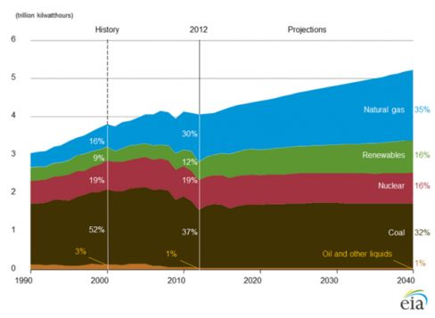 The share of U.S. electricity generated from natural gas has more than doubled since 2000