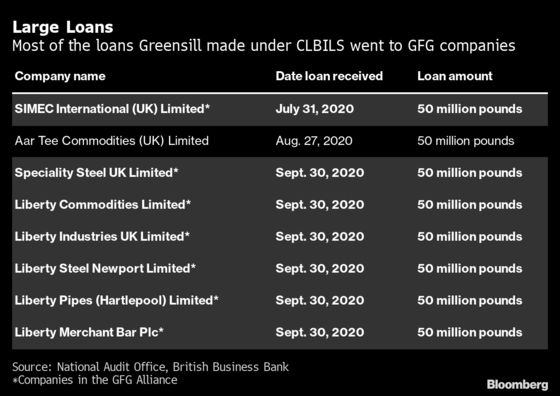 Greensill Cited 'Political Steers' on GFG Loans, Probe Finds