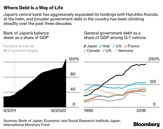 High Debt. Low Growth. Are We All Japanese Now?