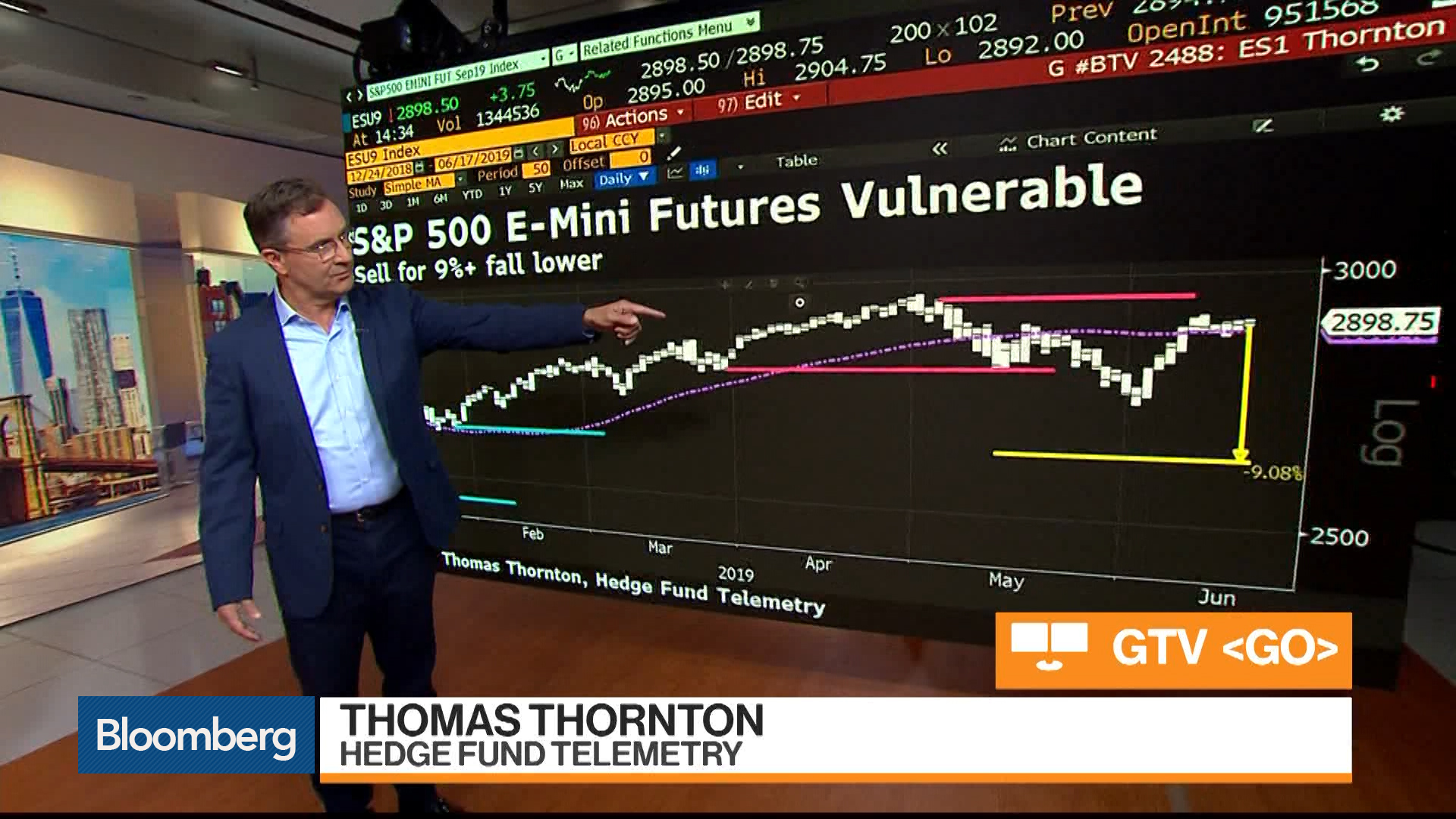 Hedge Fund Telemetry's Thornton Says Short the S&P 500 E-Minis