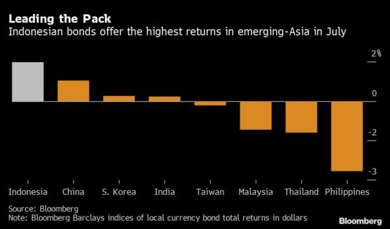 Bonds Rally in Indonesia With Very Little Help From Global Funds