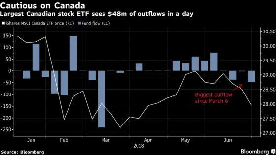 U.S. Investors Dump Canada Stock ETF as Trade Fracas Intensifies
