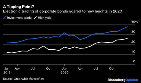 The Bond-Trading Revolution Is Real This Time