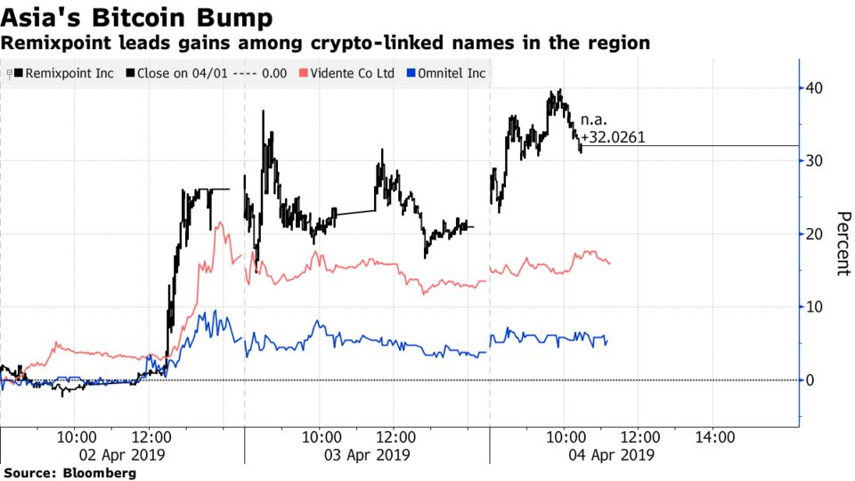 Remixpoint leads gains among crypto-linked names in the region