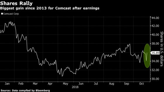 Thriving in U.S., Comcast Pitches Investors on European Plans