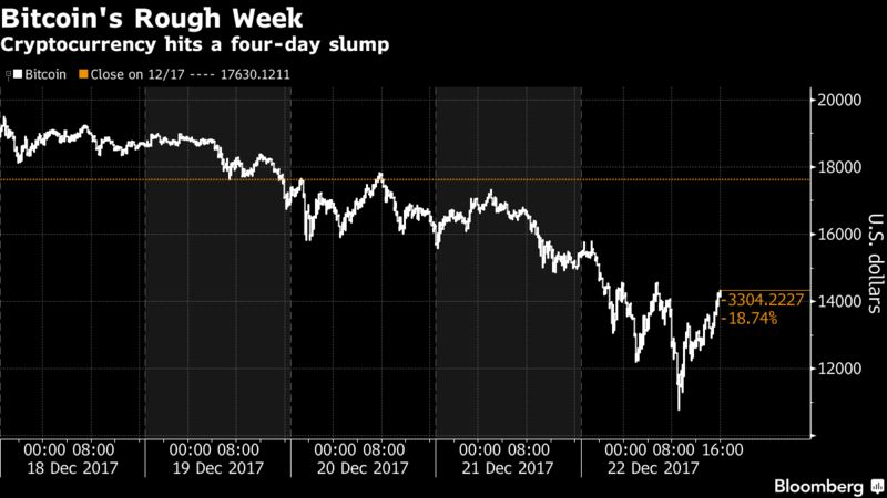 Bitcoin Lost Almost 20% of Its Value This Week – Trending Stuff
