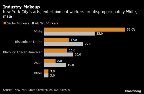 Two-Thirds of New York City's Arts and Culture Jobs Are Gone