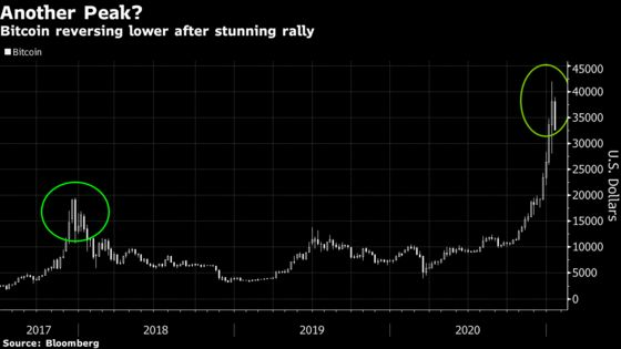 Bitcoin's Biggest Plunge Since March Shakes Faith in Crypto Boom