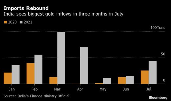 India Gold Imports Leap to Highest Since April as Controls Ease
