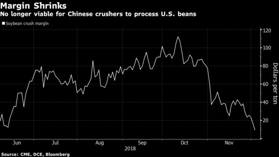 U.S. Farmers Get Little Cheer From China Trade Truce for Now
