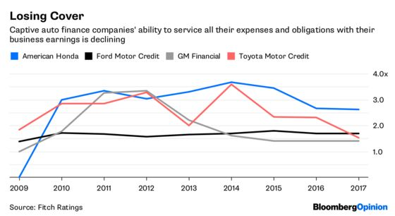 Carmakers' Captives Show Reasons to Be Fearful