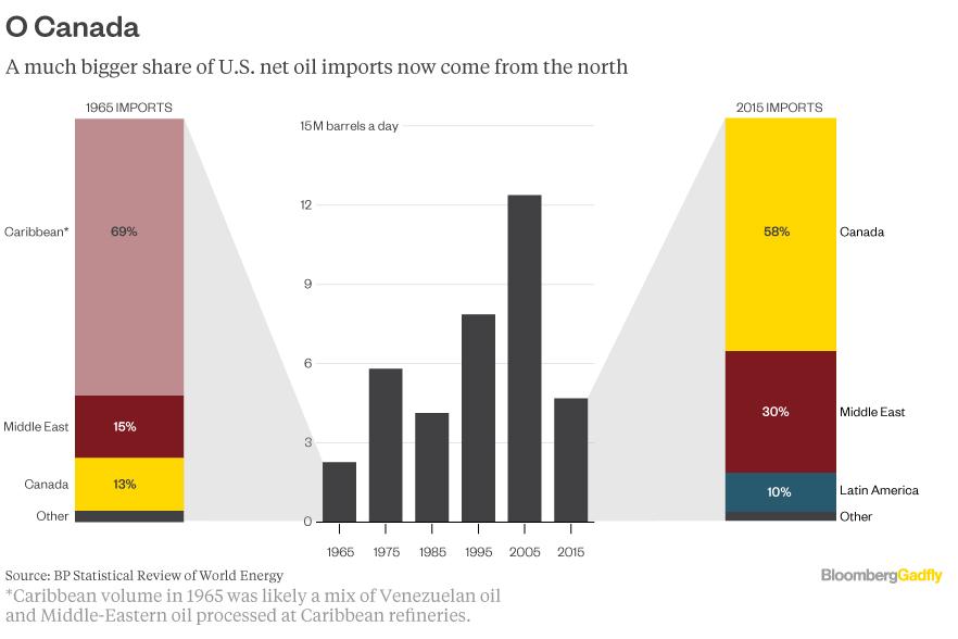 oil-flow-USA