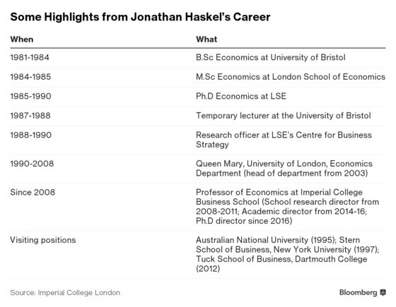 Imperial Professor Haskel Appointed to BOE Rates Committee