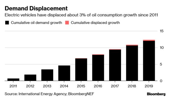 How Much Oil Is Displaced by Electric Vehicles? Not Much, So Far