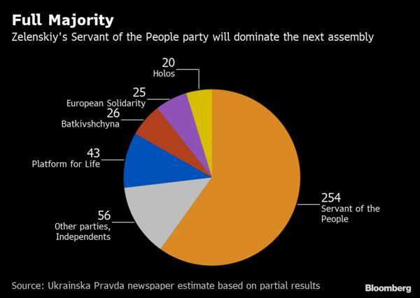 Full Majority