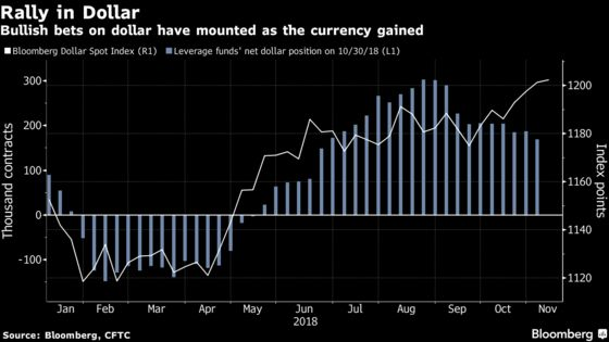 Dollar Set for Pullback After Mid-Term Vote, JPMorgan Asset Says