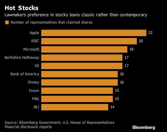U.S. Representatives' Favorite Stocks Date Back to the Gilded Age