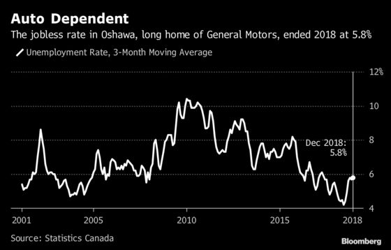 Poloz Sees Signs of Hope for His Hometown After GM Closes Plant