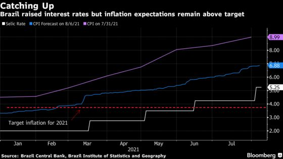 Brazil Central Bank Vows to Do What's Needed to Tame Prices