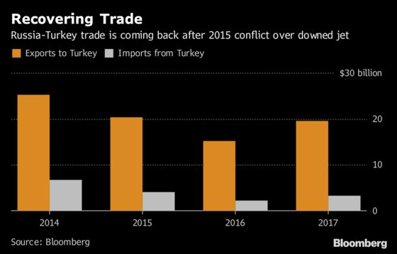 Turkey Crisis Tests Putin's Powers in Global Game With U.S.