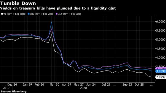 Short-Term Rates Crash in India With Funds Overflowing With Cash