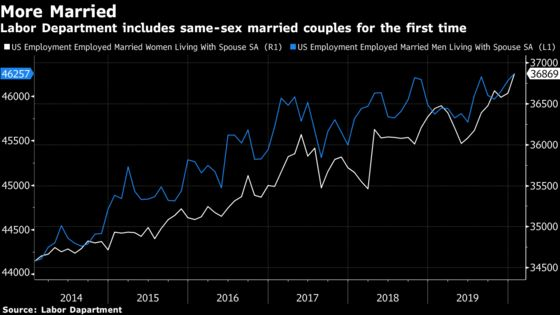 U.S. Marriages Rising as Same-Sex Couples Now Counted in Report