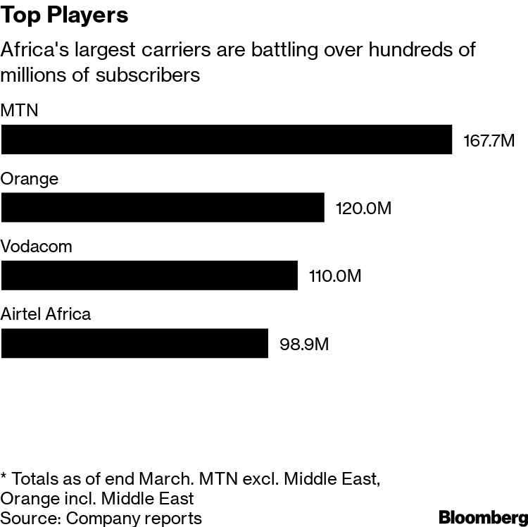 Ethiopia Offers Hope for Phone Providers With African Dreams - Bloomberg